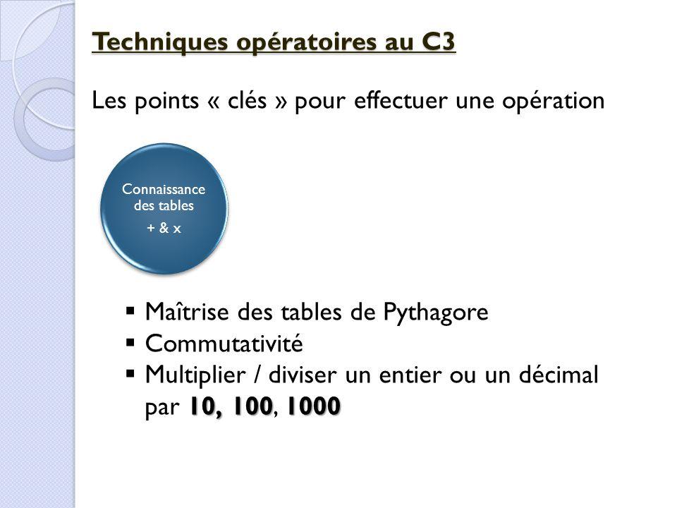 Connaissance des tables + & x Techniques opératoires au C3 Les points « clés » pour effectuer une opération  Maîtrise des tables de Pythagore  Commu