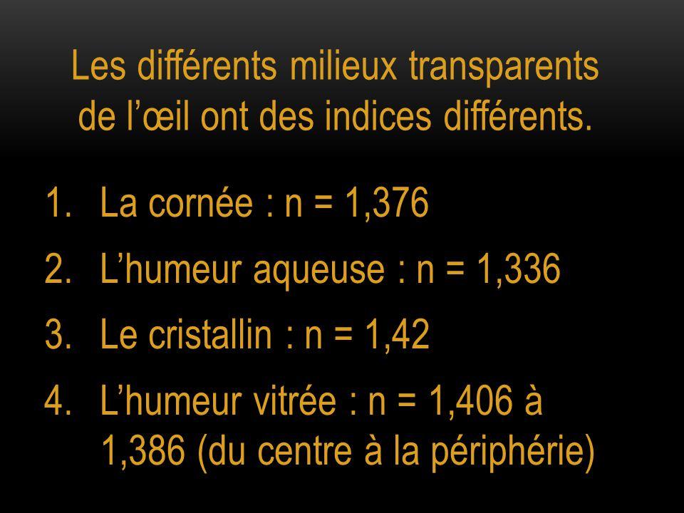 Les différents milieux transparents de l'œil ont des indices différents. 1.La cornée : n = 1,376 2.L'humeur aqueuse : n = 1,336 3.Le cristallin : n =