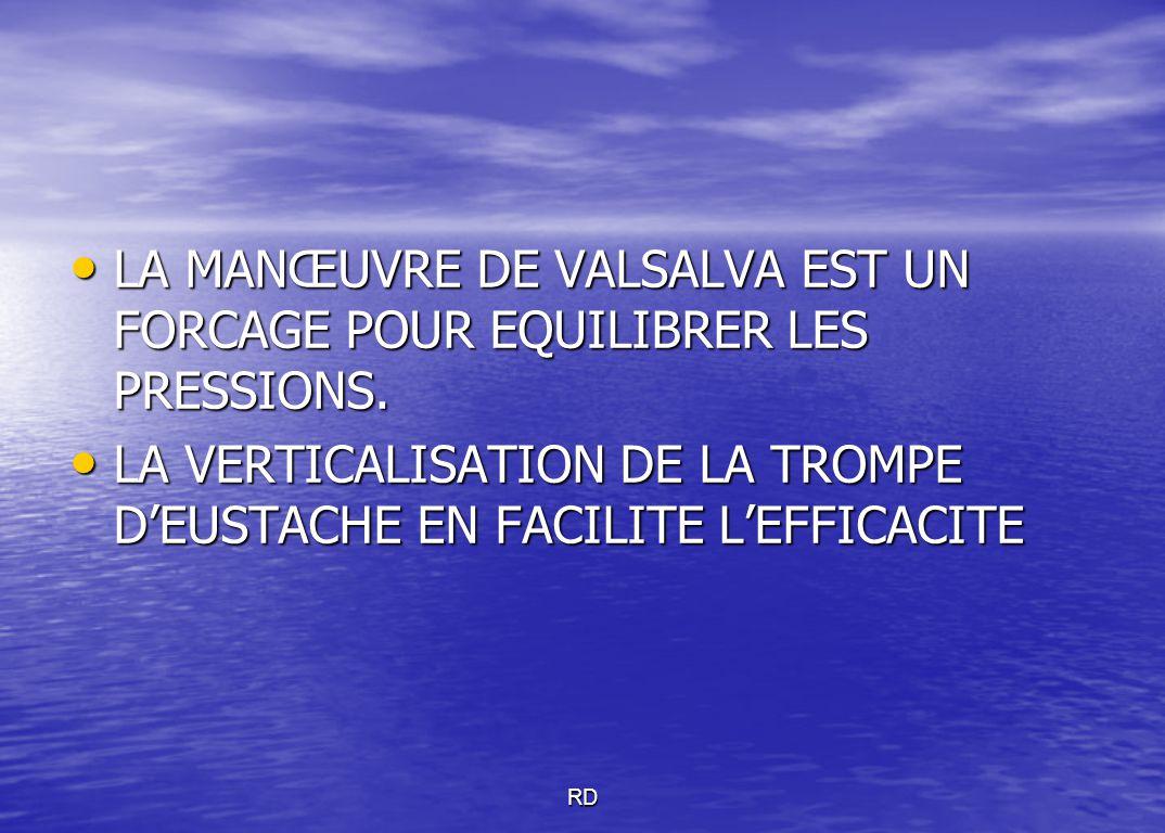 LA MANŒUVRE DE VALSALVA EST UN FORCAGE POUR EQUILIBRER LES PRESSIONS. LA MANŒUVRE DE VALSALVA EST UN FORCAGE POUR EQUILIBRER LES PRESSIONS. LA VERTICA