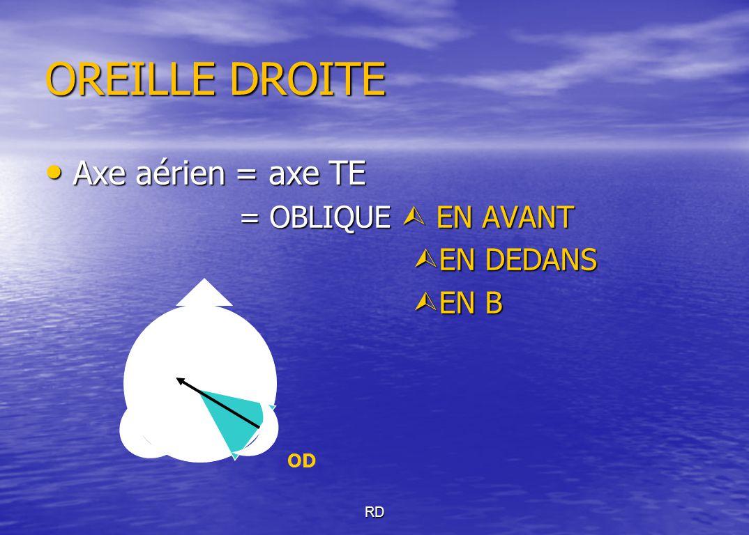 OREILLE DROITE Axe aérien = axe TE Axe aérien = axe TE = OBLIQUE  EN AVANT = OBLIQUE  EN AVANT  EN DEDANS  EN B RD OD