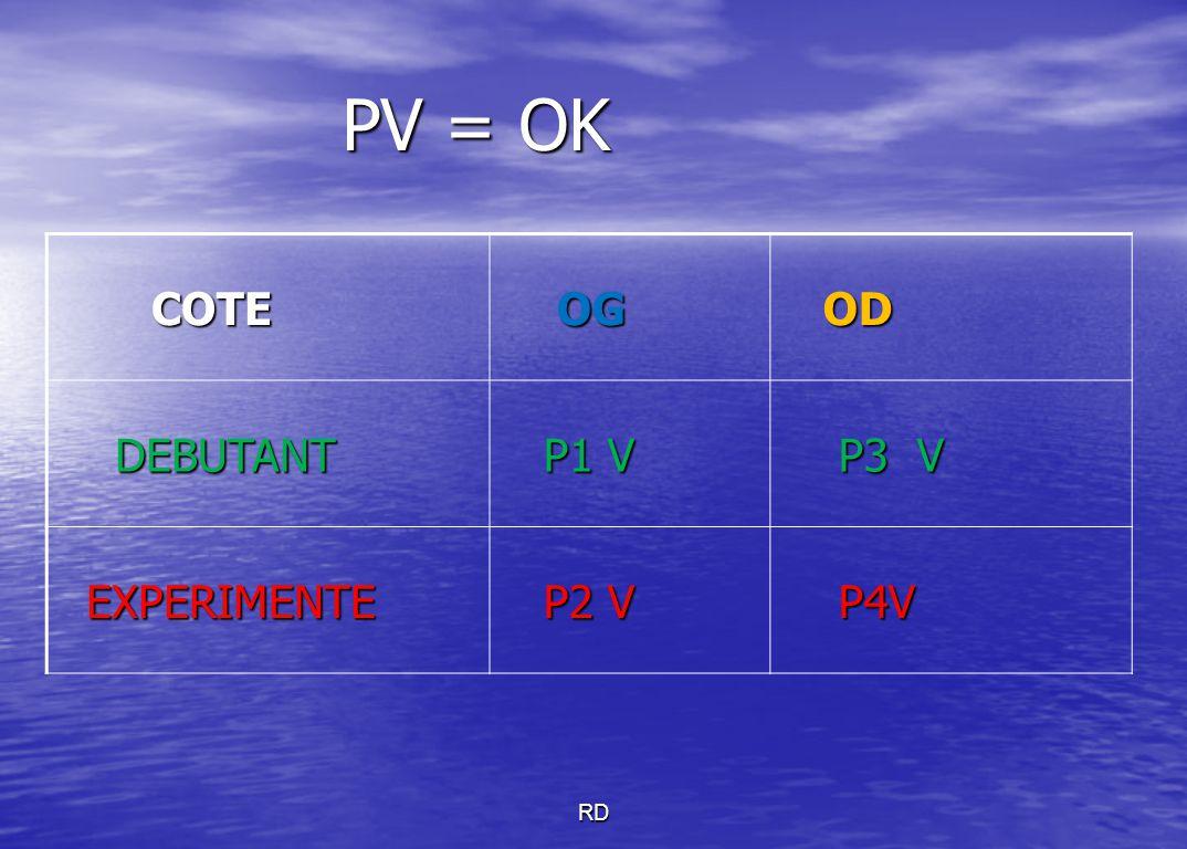 PV = OK PV = OK COTE COTE OG OG OD OD DEBUTANT DEBUTANT P1 V P1 V P3 V P3 V EXPERIMENTE EXPERIMENTE P2 V P2 V P4V P4V
