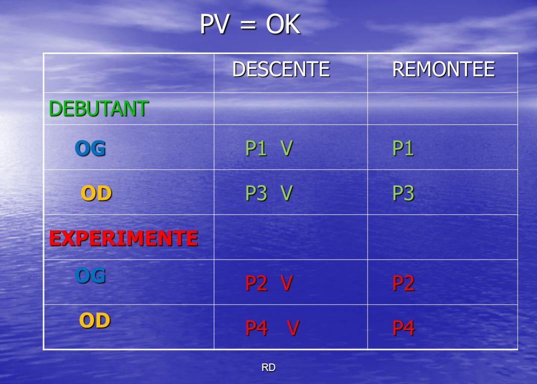 RD PV = OK PV = OK DESCENTE DESCENTE REMONTEE REMONTEE DEBUTANT OG OG P1 V P1 V P1 P1 OD OD P3 V P3 V P3 P3 EXPERIMENTE OG OG P2 V P2 V P2 P2 OD OD P4