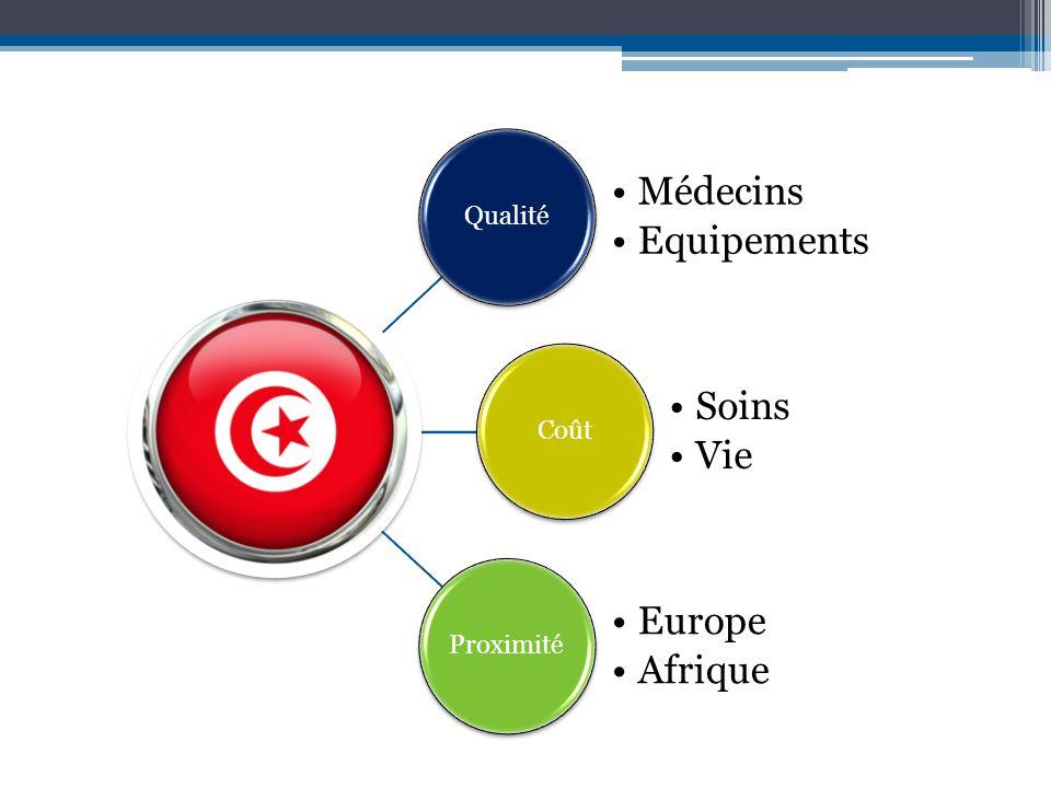 Les médecins /10 000 habitants Tunisie : 12,1 Maroc : 6,2 Cote d'Ivoire : 1,4 Mali : 0,8 Niger : 0,2 Time frame 2005-2012