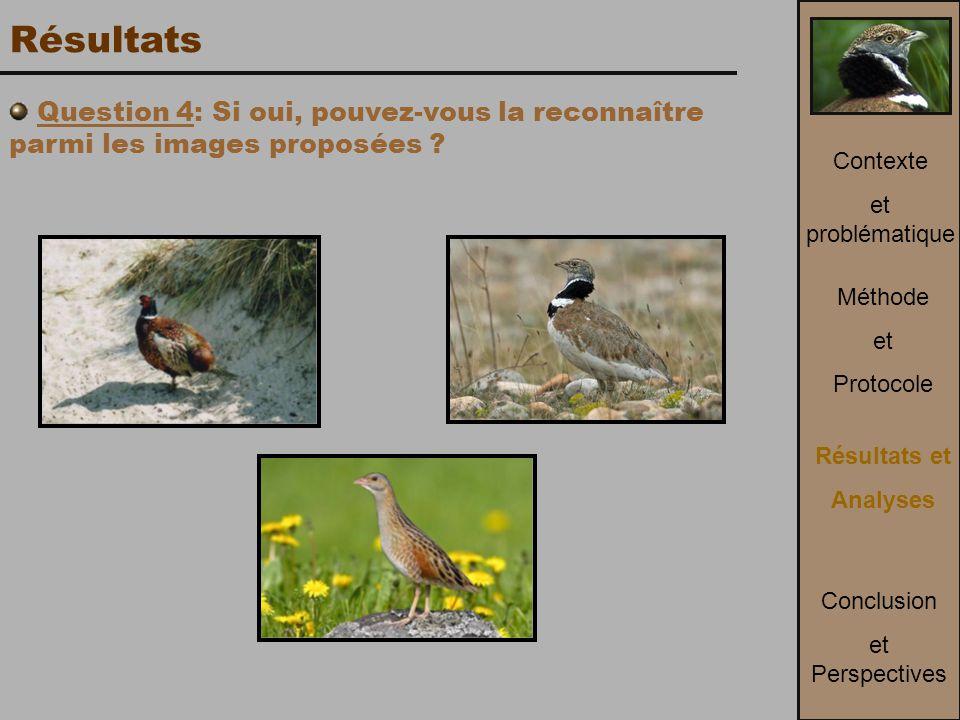 Méthode et Protocole Contexte et problématique Conclusion et Perspectives Résultats et Analyses Résultats Question 4: Si oui, pouvez-vous la reconnaître parmi les images proposées ?