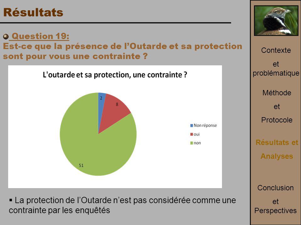 Résultats Question 19: Est-ce que la présence de l'Outarde et sa protection sont pour vous une contrainte .