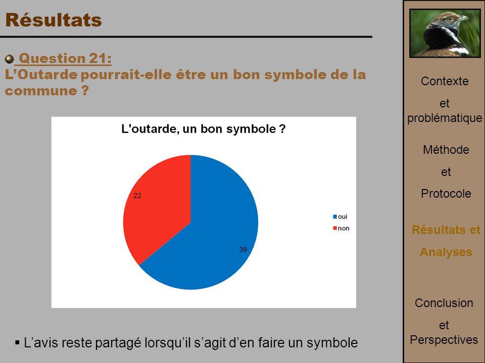 Résultats Question 21: L'Outarde pourrait-elle être un bon symbole de la commune .