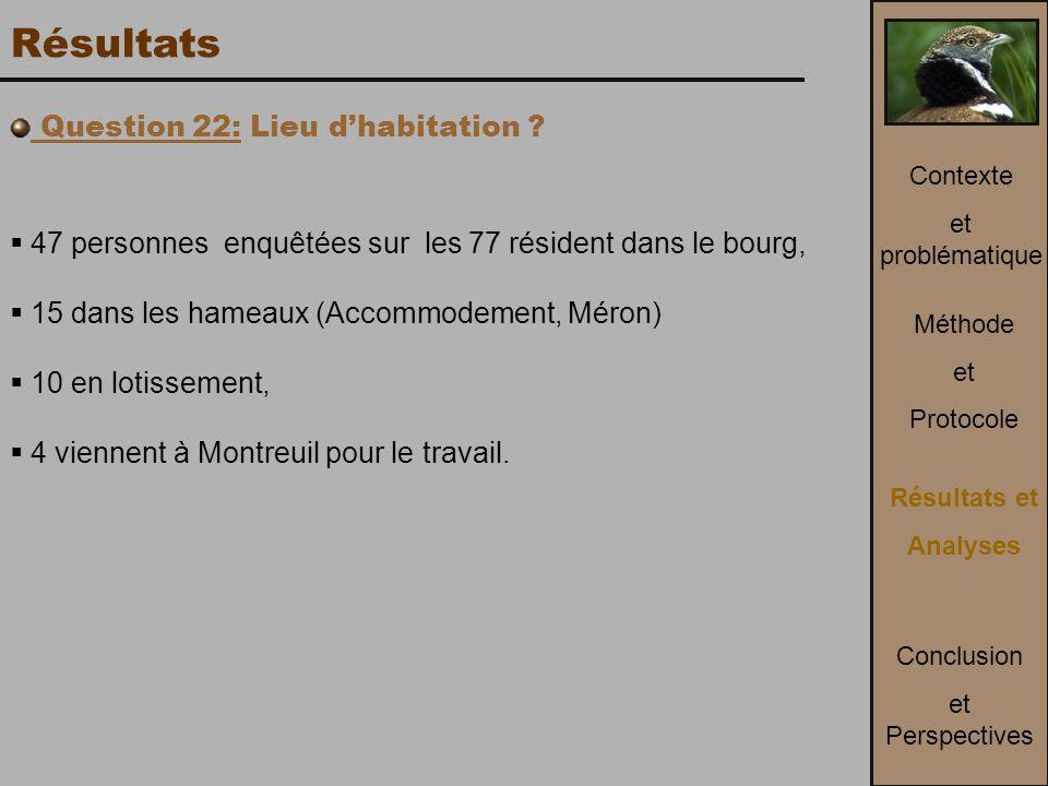 Résultats Question 22: Lieu d'habitation .