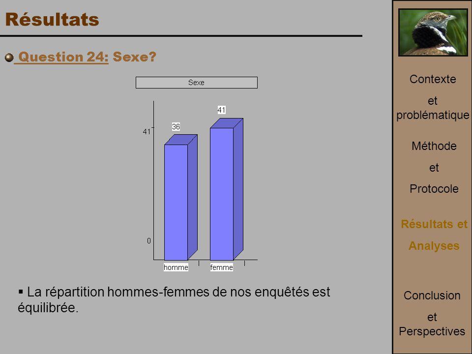 Résultats Question 24: Sexe. La répartition hommes-femmes de nos enquêtés est équilibrée.
