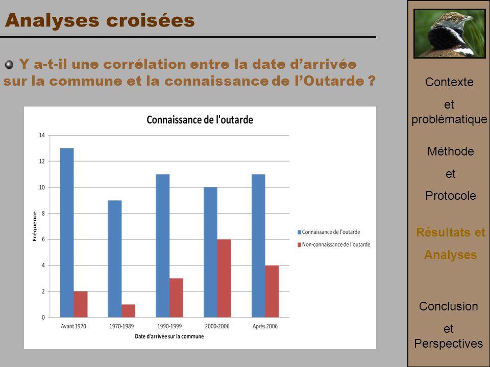 Analyses croisées Y a-t-il une corrélation entre la date d'arrivée sur la commune et la connaissance de l'Outarde .