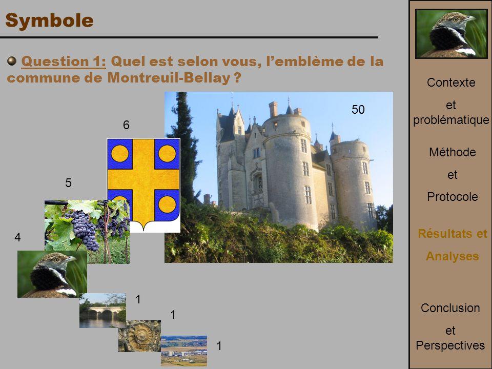 Question 1: Quel est selon vous, l'emblème de la commune de Montreuil-Bellay .