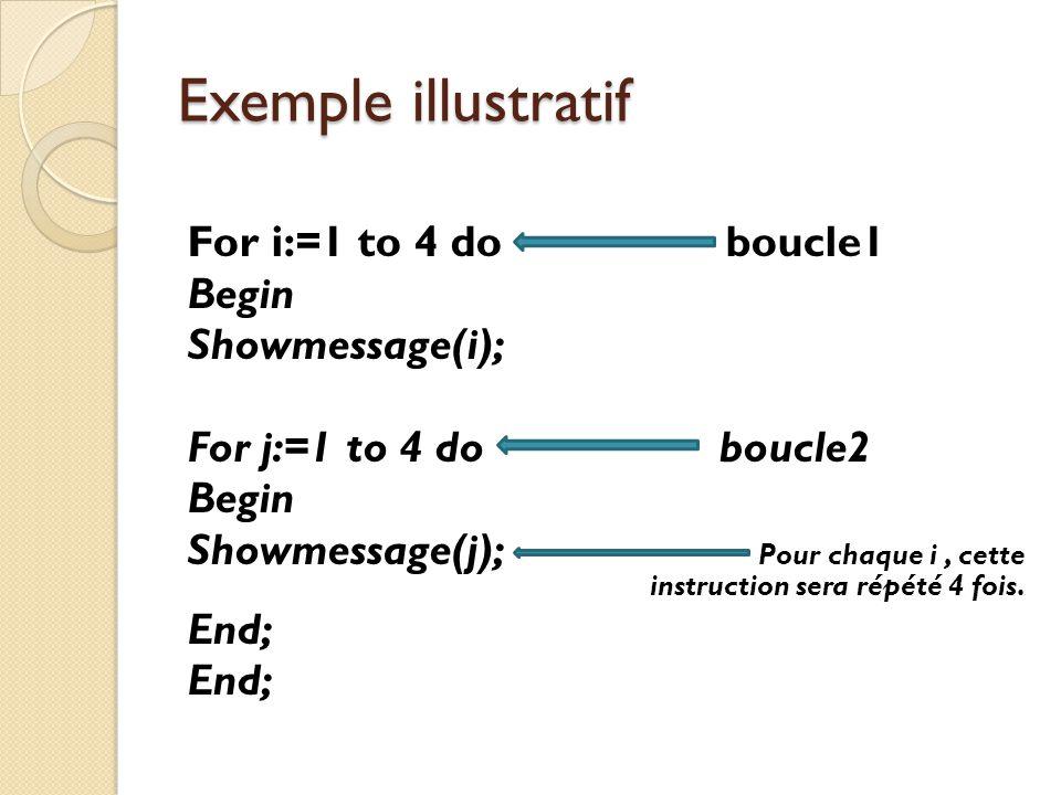 Exemple illustratif For i:=1 to 4 do boucle1 Begin Showmessage(i); For j:=1 to 4 do boucle2 Begin Showmessage(j); Pour chaque i, cette instruction ser