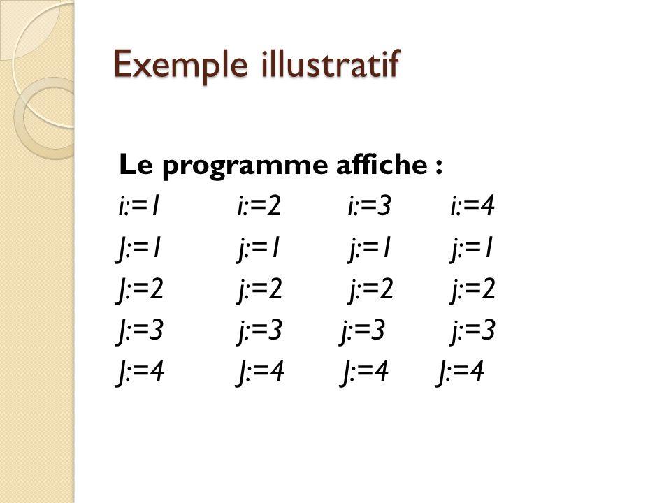 Exemple illustratif Le programme affiche : i:=1 i:=2 i:=3 i:=4 J:=1 j:=1 j:=1 j:=1 J:=2 j:=2 j:=2 j:=2 J:=3 j:=3 j:=3 j:=3 J:=4 J:=4