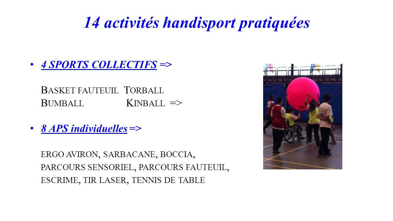14 activités handisport pratiquées 4 SPORTS COLLECTIFS => B ASKET FAUTEUIL T ORBALL B UMBALL K INBALL => 8 APS individuelles => ERGO AVIRON, SARBACANE, BOCCIA, PARCOURS SENSORIEL, PARCOURS FAUTEUIL, ESCRIME, TIR LASER, TENNIS DE TABLE