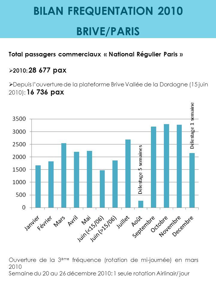 BILAN FREQUENTATION 2010 BRIVE/PARIS Total passagers commerciaux « National Régulier Paris »  2010: 28 677 pax  Depuis l'ouverture de la plateforme