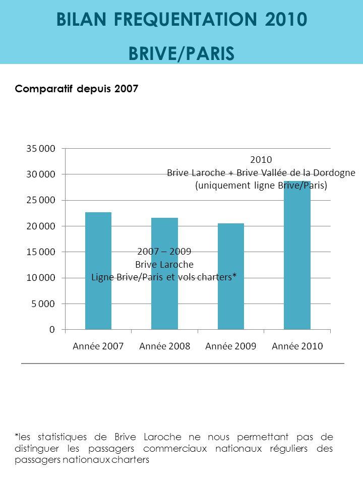 BILAN FREQUENTATION 2010 BRIVE/PARIS Comparatif depuis 2007 2007 – 2009 Brive Laroche Ligne Brive/Paris et vols charters* 2010 Brive Laroche + Brive V