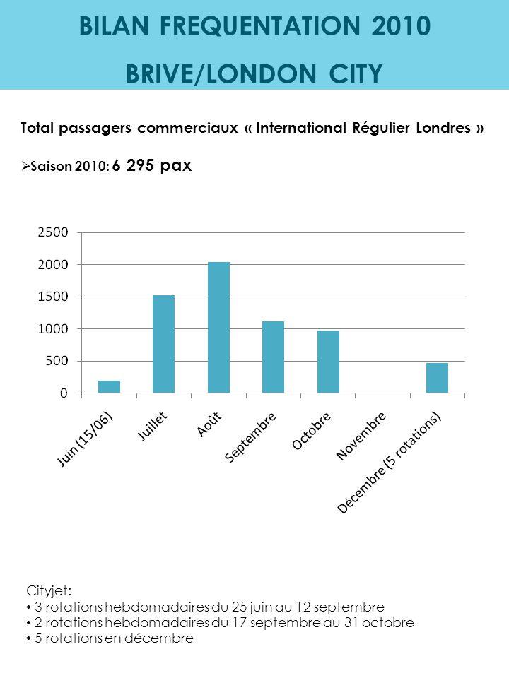 BILAN FREQUENTATION 2010 LIGNES REGULIERES Total passagers commerciaux – lignes régulières (Paris & London City):  Aéroport Brive Vallée de la Dordogne (ouverture 15/06): 23 031 pax commerciaux lignes régulières  2010 (incluant Brive Laroche): 34 972 pax commerciaux lignes régulières Comparatif depuis 2007 2010 Brive Laroche + Brive Vallée de la Dordogne