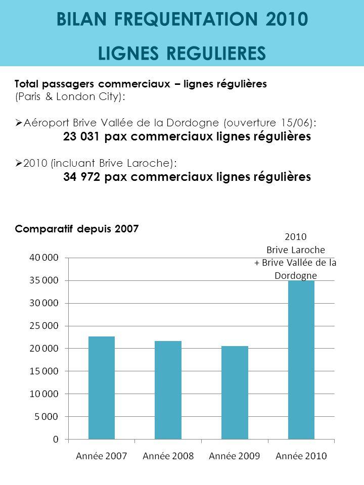 BILAN FREQUENTATION 2010 LIGNES REGULIERES Total passagers commerciaux – lignes régulières (Paris & London City):  Aéroport Brive Vallée de la Dordog