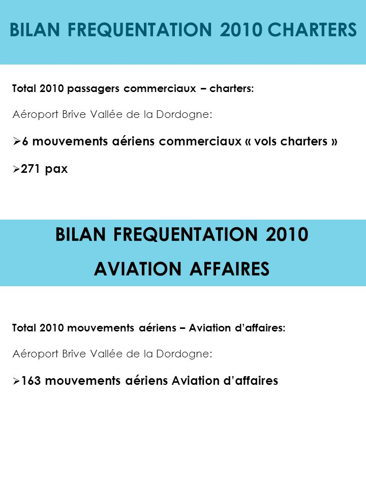 BILAN FREQUENTATION 2010 CHARTERS Total 2010 passagers commerciaux – charters: Aéroport Brive Vallée de la Dordogne:  6 mouvements aériens commerciaux « vols charters »  271 pax BILAN FREQUENTATION 2010 AVIATION AFFAIRES Total 2010 mouvements aériens – Aviation d'affaires: Aéroport Brive Vallée de la Dordogne:  163 mouvements aériens Aviation d'affaires