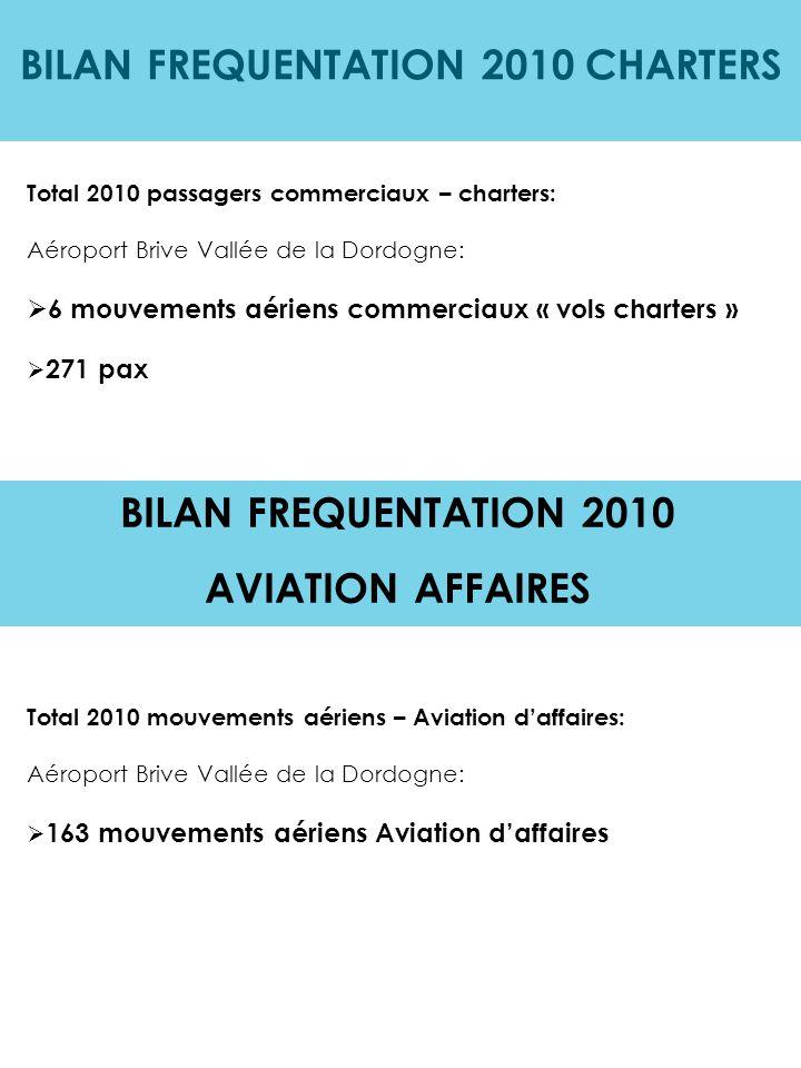 BILAN TOTAL DES MOUVEMENTS 2010 Total 2010 des mouvements aériens sur la plateforme Brive Vallée de la Dordogne depuis le 15 juin (n'incluant pas Brive Laroche)  800 mouvements Lignes Régulières  6 mouvements aériens Vols Charters  163 mouvements aériens Aviation d'affaires  4 Evacuations Sanitaires  Autres (aviation générale, militaires, officiels, privés étrangers et français…): 6012 Total 2010 des mouvements aériens commerciaux sur la plateforme Brive Vallée de la Dordogne depuis le 15 juin (n'incluant pas Brive Laroche): 969 mouvements commerciaux Total 2010 des mouvements aériens sur la plateforme Brive Vallée de la Dordogne depuis le 15 juin (n'incluant pas Brive Laroche): 6 985 mouvements aériens