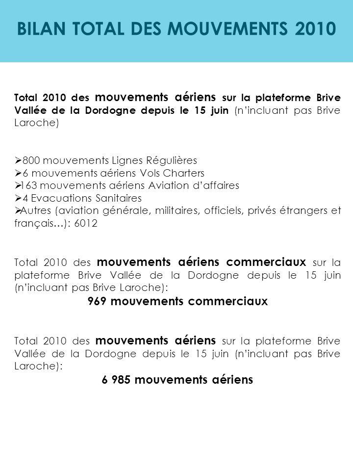 BILAN TOTAL DES MOUVEMENTS 2010 Total 2010 des mouvements aériens sur la plateforme Brive Vallée de la Dordogne depuis le 15 juin (n'incluant pas Briv