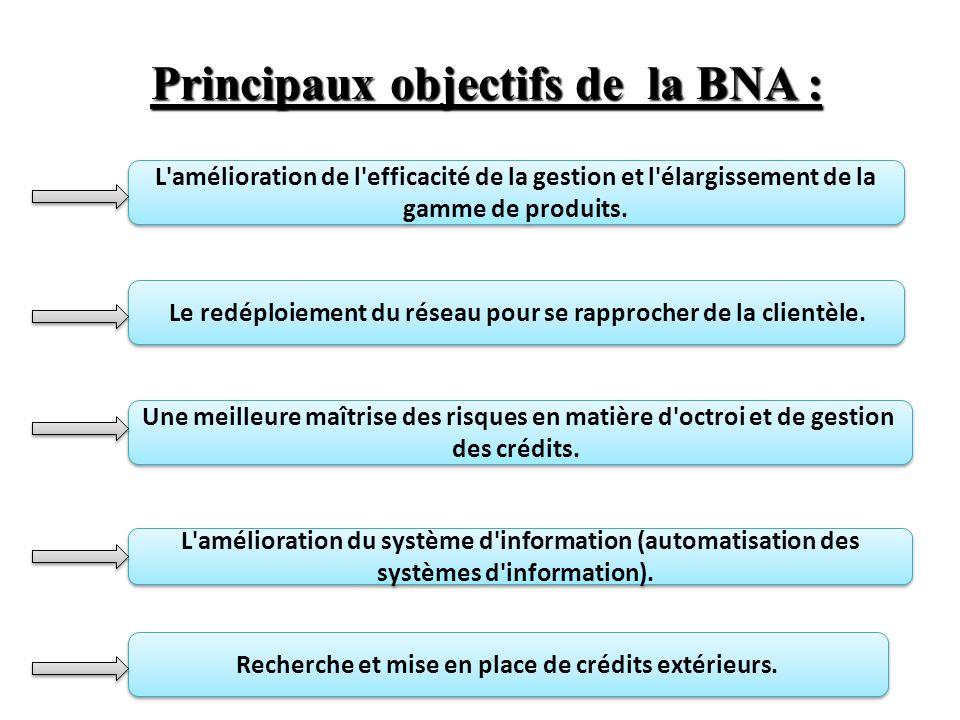 Principaux objectifs de la BNA : L amélioration de l efficacité de la gestion et l élargissement de la gamme de produits.