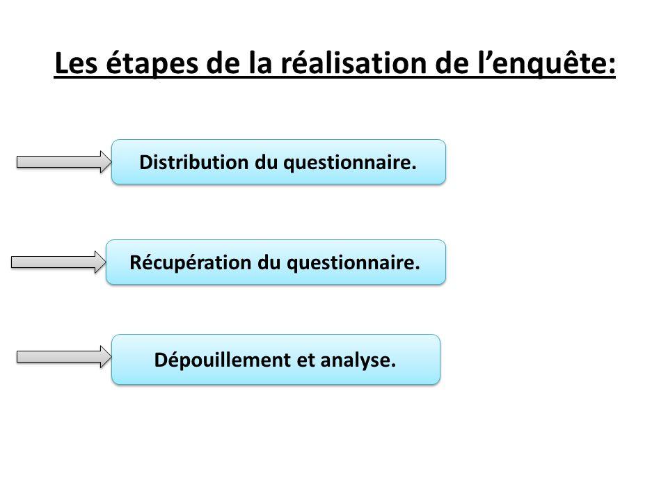 Les étapes de la réalisation de l'enquête: Distribution du questionnaire.
