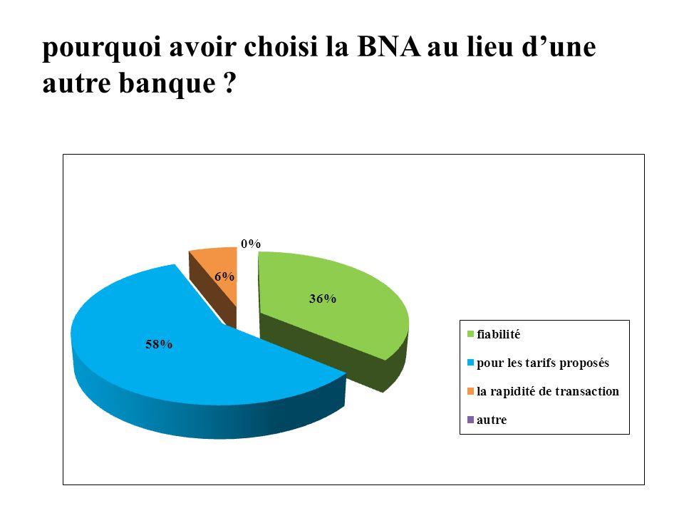 pourquoi avoir choisi la BNA au lieu d'une autre banque ?