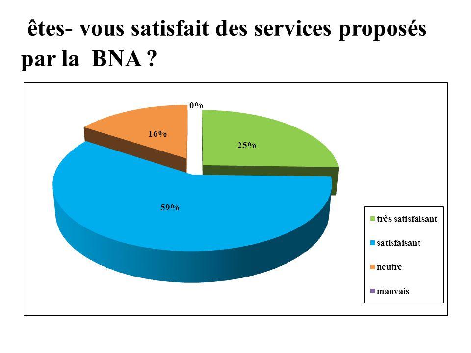êtes- vous satisfait des services proposés par la BNA ?