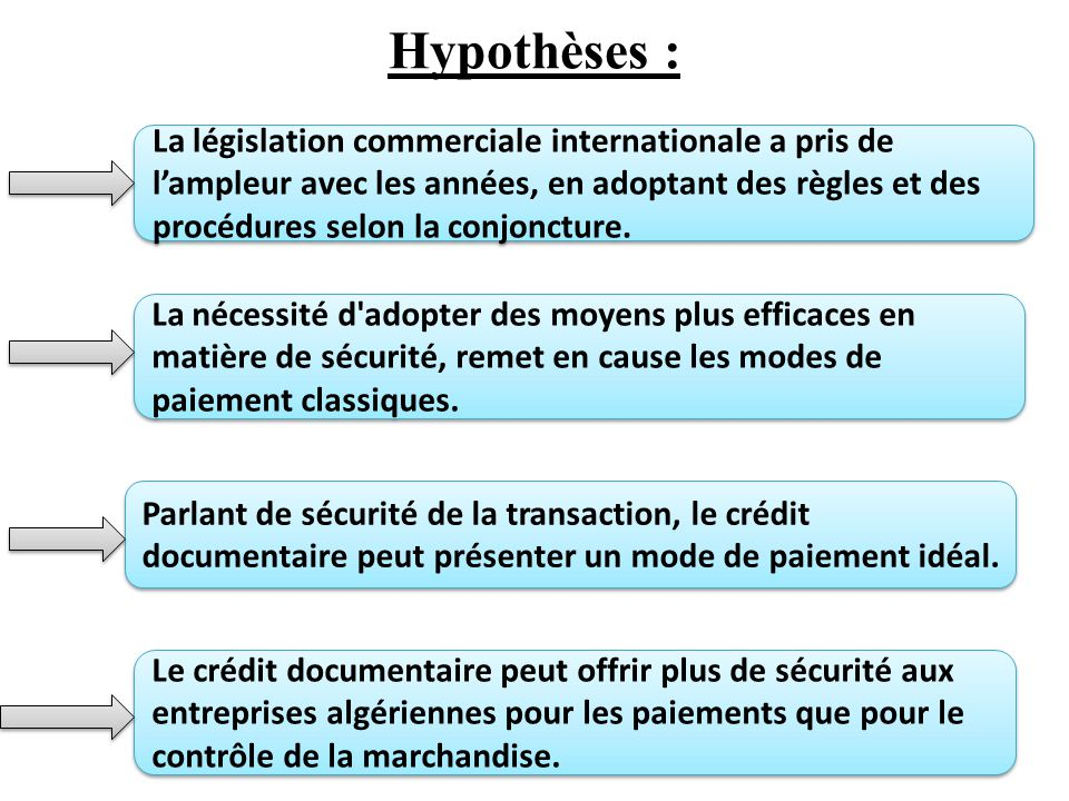 Hypothèses : La législation commerciale internationale a pris de l'ampleur avec les années, en adoptant des règles et des procédures selon la conjoncture.