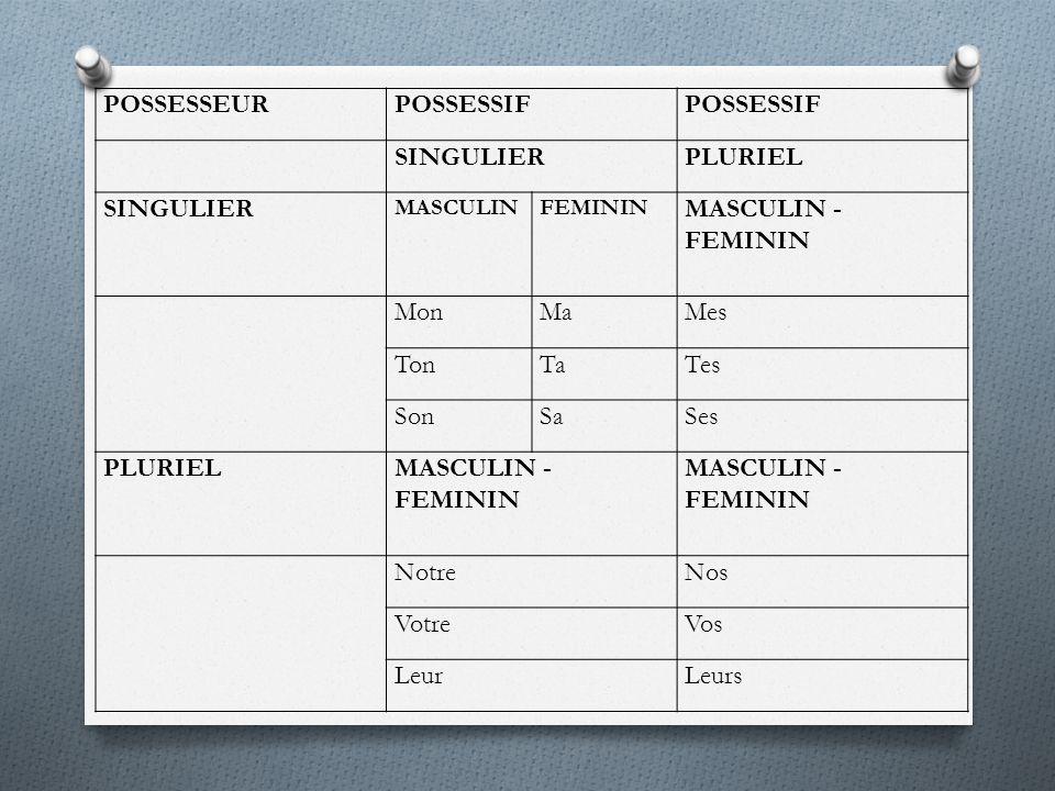 POSSESSEURPOSSESSIF SINGULIERPLURIEL SINGULIER MASCULINFEMININ MASCULIN - FEMININ MonMaMes TonTaTes SonSaSes PLURIELMASCULIN - FEMININ NotreNos VotreVos LeurLeurs