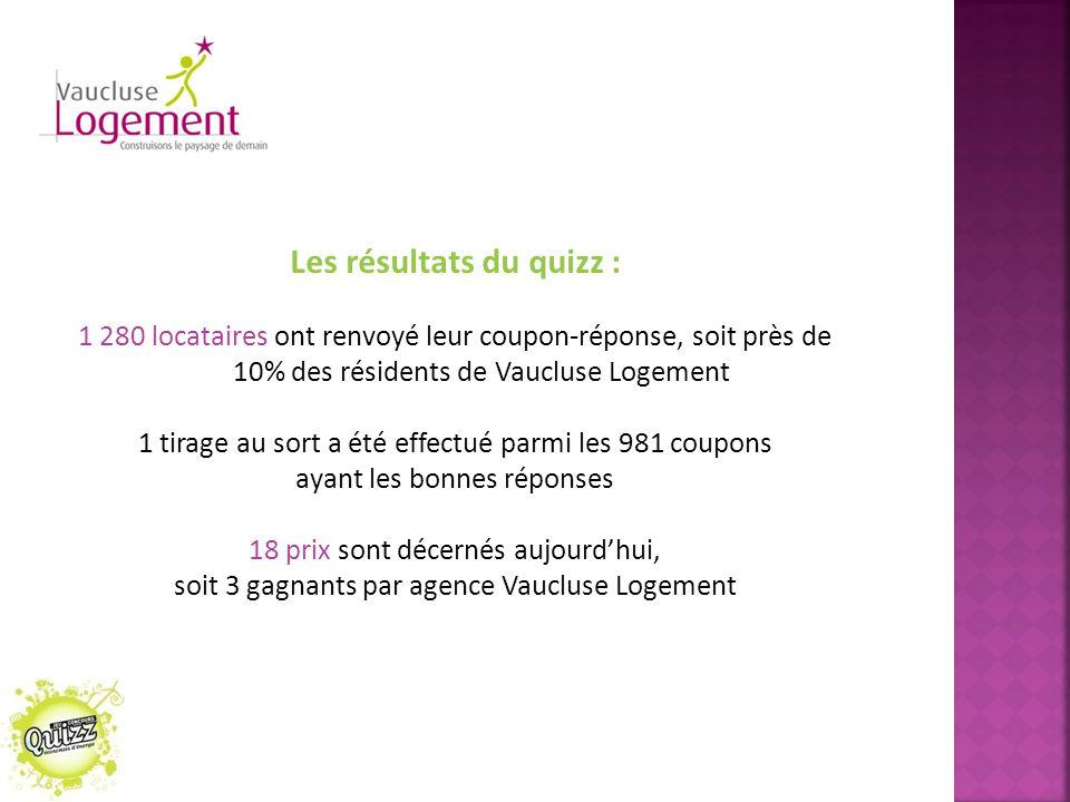 Les résultats du quizz : 1 280 locataires ont renvoyé leur coupon-réponse, soit près de 10% des résidents de Vaucluse Logement 1 tirage au sort a été