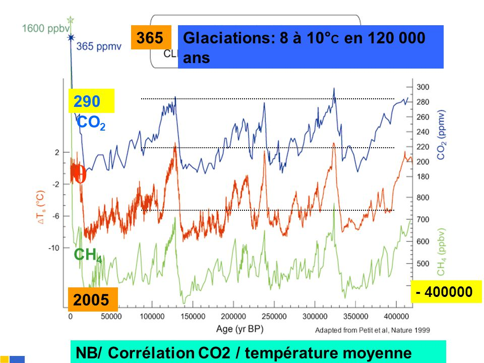 Gilbert ISOARD - 060-7676-309 - gilbert. isoard @ numericable. fr www.cheeddmed.org Glaciations: 8 à 10° C en 120 000 ans CO 2 θ CH 4 NB/ Corrélation