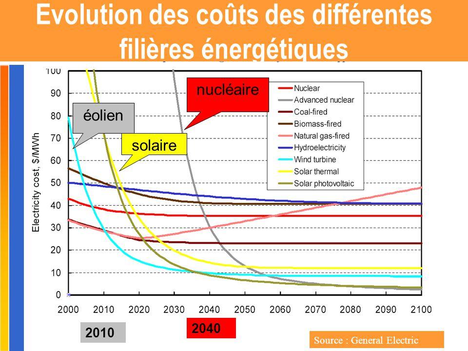 Gilbert ISOARD - 060-7676-309 - gilbert. isoard @ numericable. fr www.cheeddmed.org Evolution des coûts des différentes filières énergétiques Source :