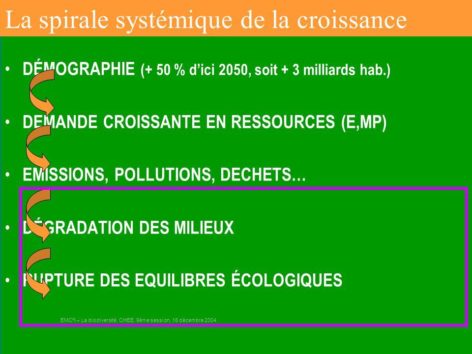 Gilbert ISOARD - 060-7676-309 - gilbert. isoard @ numericable. fr www.cheeddmed.org DÉMOGRAPHIE (+ 50 % d'ici 2050, soit + 3 milliards hab.) DEMANDE C