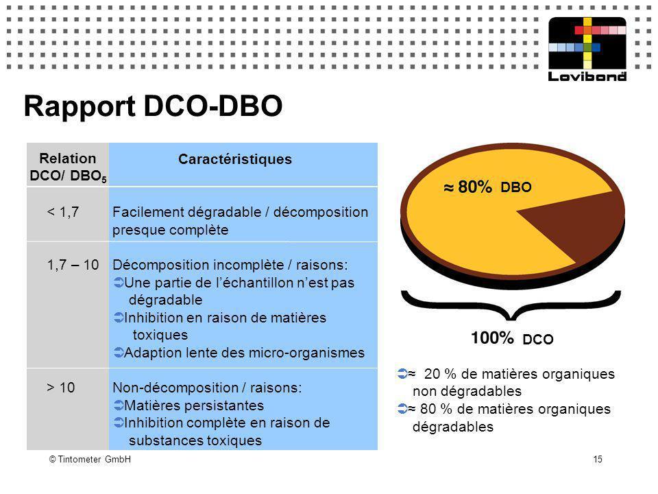 © Tintometer GmbH 15 Rapport DCO-DBO Caractéristiques < 1,7 Facilement dégradable / décomposition presque complète 1,7 – 10Décomposition incomplète /