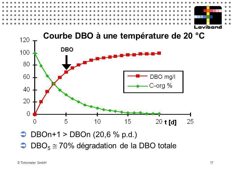 © Tintometer GmbH 17 BOD 5  DBOn+1 > DBOn (20,6 % p.d.)  DBO 5  70% dégradation de la DBO totale Courbe DBO à une température de 20 °C DBO DBO mg/l