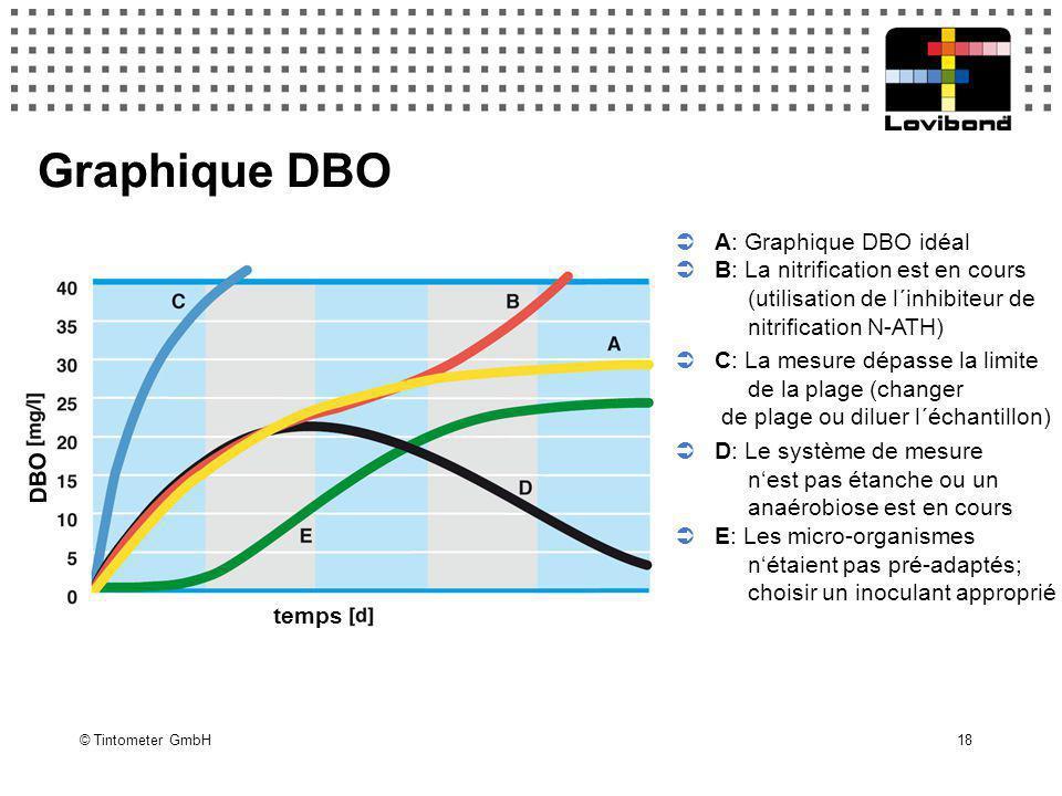 © Tintometer GmbH 18 Graphique DBO  A: Graphique DBO idéal  B: La nitrification est en cours (utilisation de l´inhibiteur de nitrification N-ATH) 