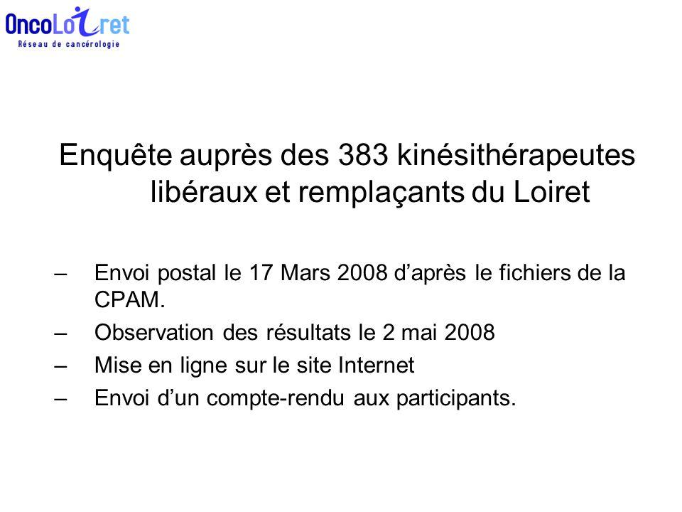 Enquête auprès des 383 kinésithérapeutes libéraux et remplaçants du Loiret –Envoi postal le 17 Mars 2008 d'après le fichiers de la CPAM. –Observation