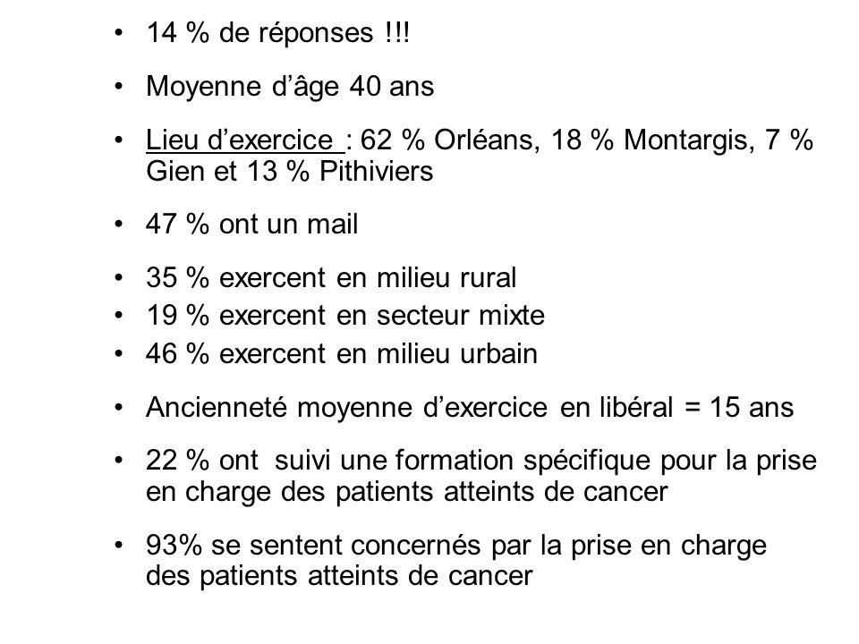 14 % de réponses !!! Moyenne d'âge 40 ans Lieu d'exercice : 62 % Orléans, 18 % Montargis, 7 % Gien et 13 % Pithiviers 47 % ont un mail 35 % exercent e