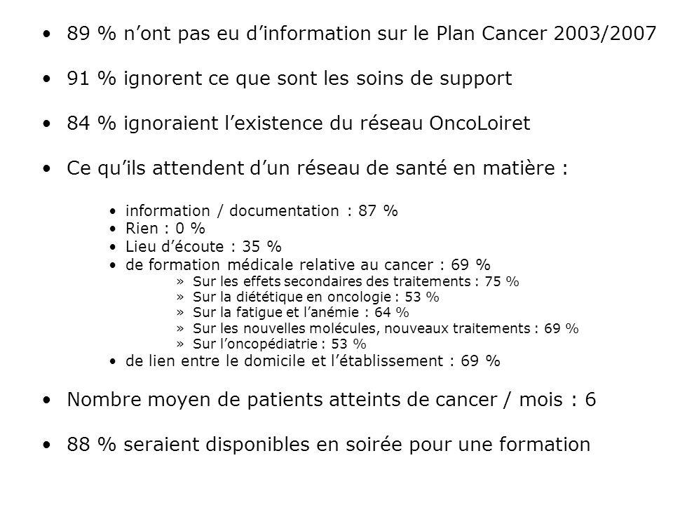 89 % n'ont pas eu d'information sur le Plan Cancer 2003/2007 91 % ignorent ce que sont les soins de support 84 % ignoraient l'existence du réseau Onco