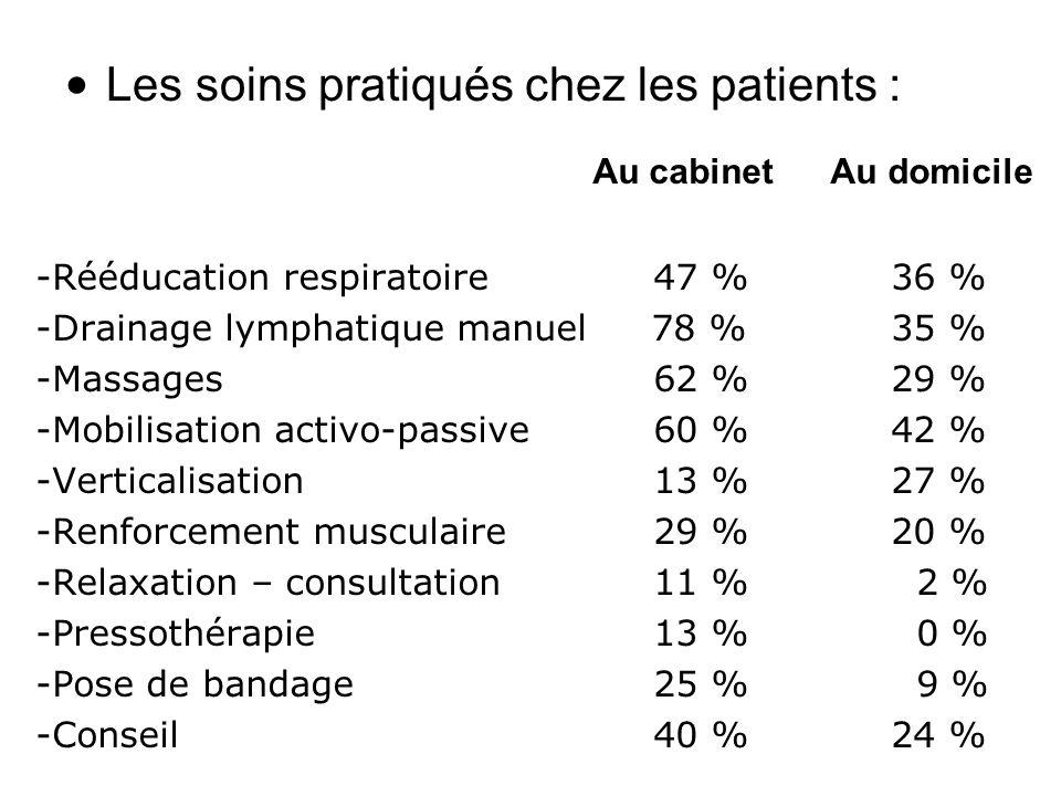 Les soins pratiqués chez les patients : Au cabinet Au domicile -Rééducation respiratoire 47 % 36 % -Drainage lymphatique manuel 78 % 35 % -Massages 62