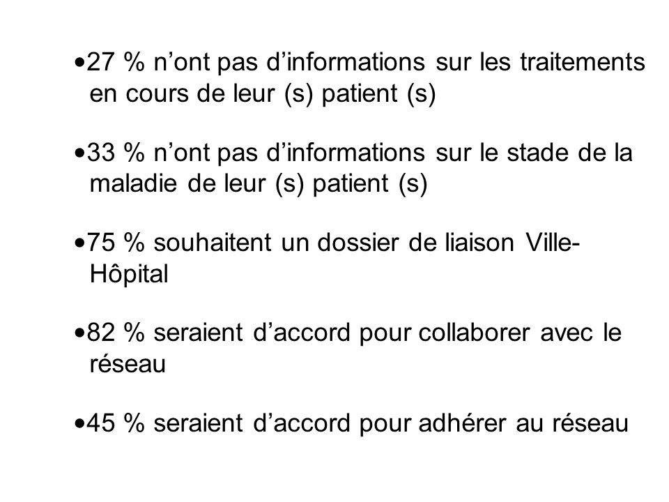 27 % n'ont pas d'informations sur les traitements en cours de leur (s) patient (s) 33 % n'ont pas d'informations sur le stade de la maladie de leur (s