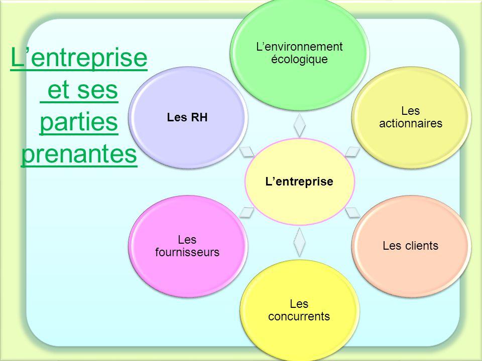 La problématique: Sur quel levier la RSE doit-elle miser afin d'orienter ses efforts vers le développement des ressources humaines?