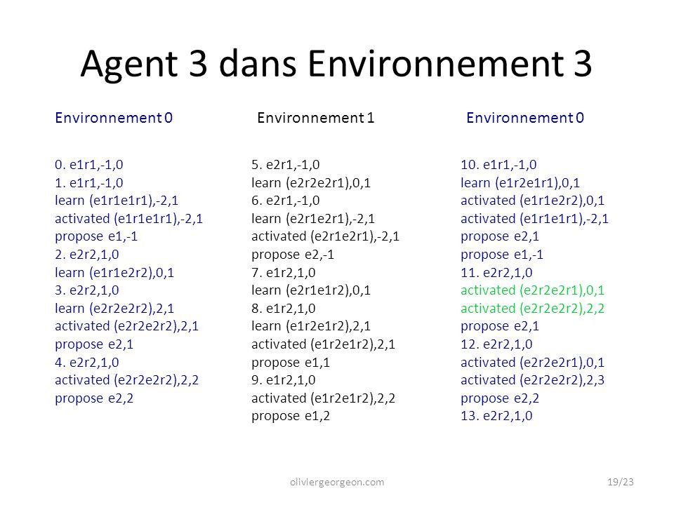 Agent 3 dans Environnement 3 oliviergeorgeon.com 0. e1r1,-1,0 1. e1r1,-1,0 learn (e1r1e1r1),-2,1 activated (e1r1e1r1),-2,1 propose e1,-1 2. e2r2,1,0 l