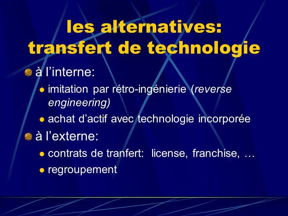 les alternatives: R&D à l'interne investissement direct à l'externe contrat (impartition de R&D) research joint venture et autres formes de partenaria