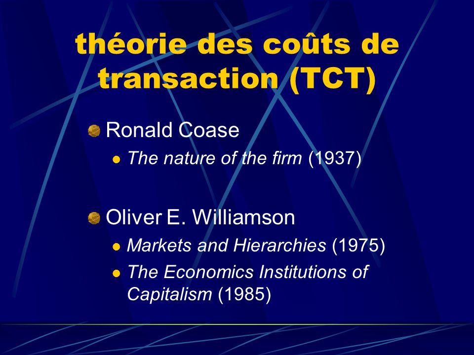 les théories de la firme et le problème de l'intégration théorie classique modèles d'agence théorie des coûts de transaction