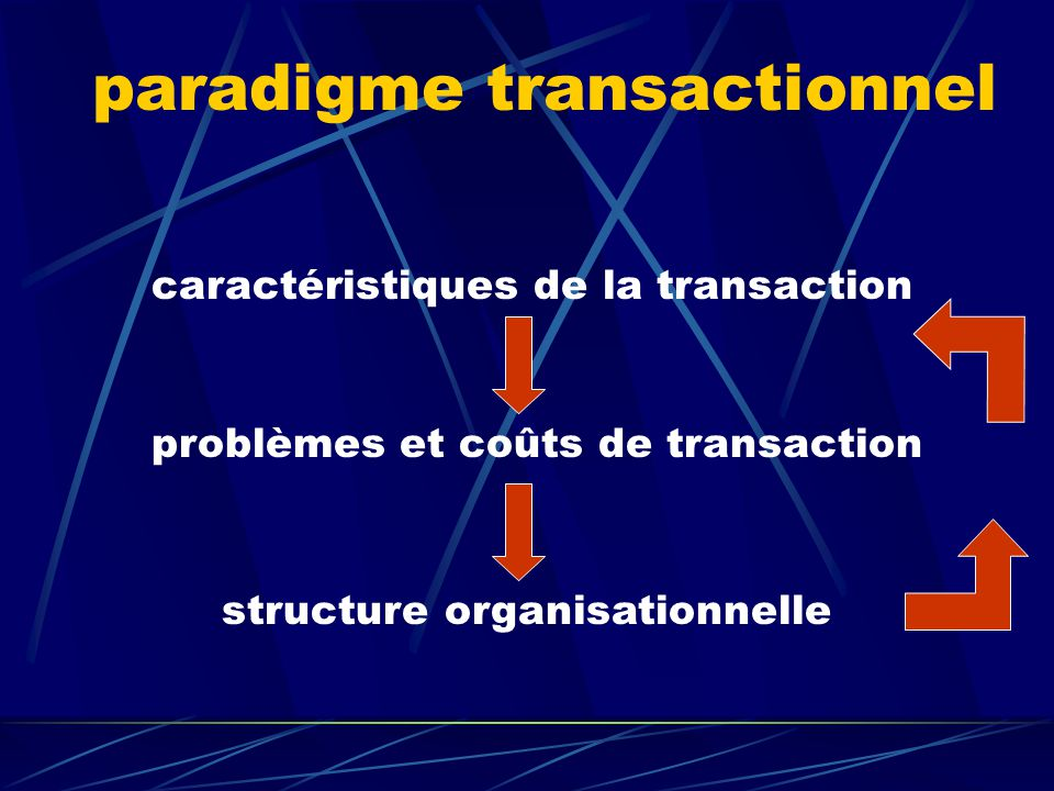 théorie des coûts de transaction (TCT) Ronald Coase The nature of the firm (1937) Oliver E.