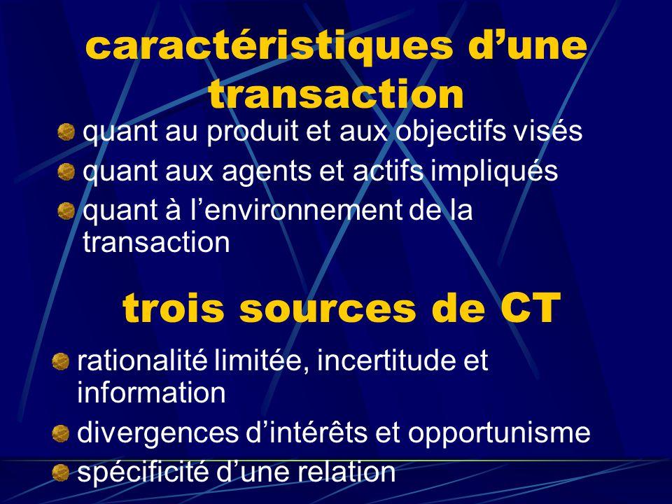 paradigme transactionnel caractéristiques de la transaction problèmes et coûts de transaction structure organisationnelle