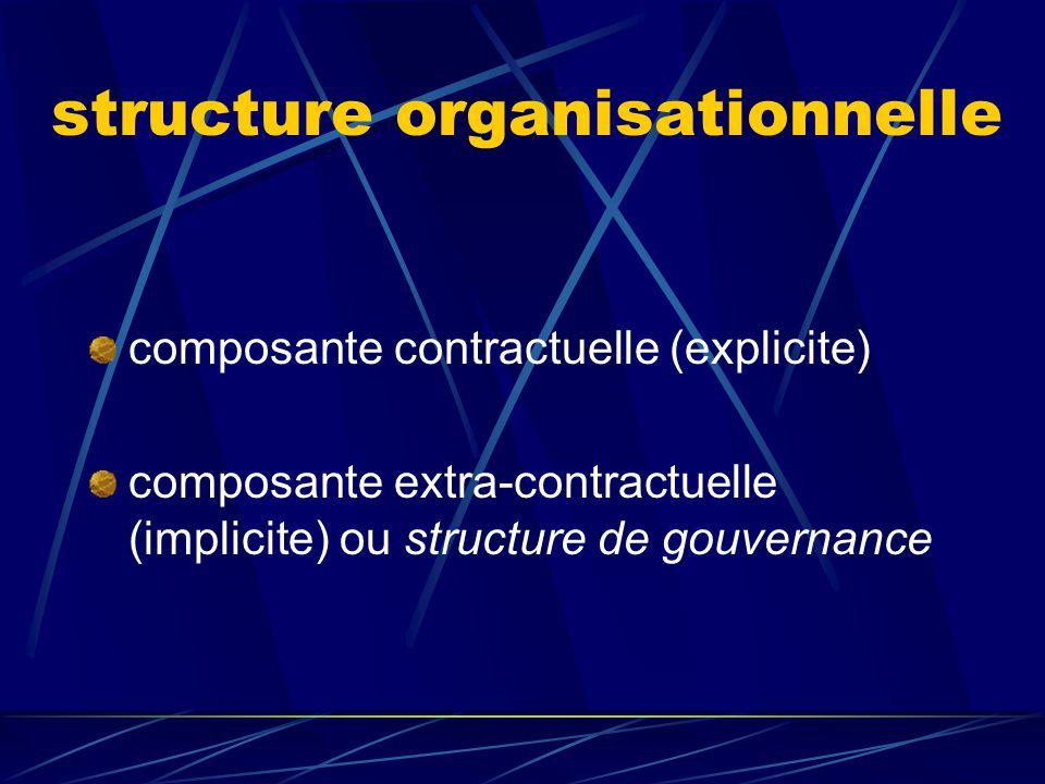 structure organisationnelle rôle mécanismes et éléments structurants rétribution des parties information et surveillance autorité et pouvoir de décisi