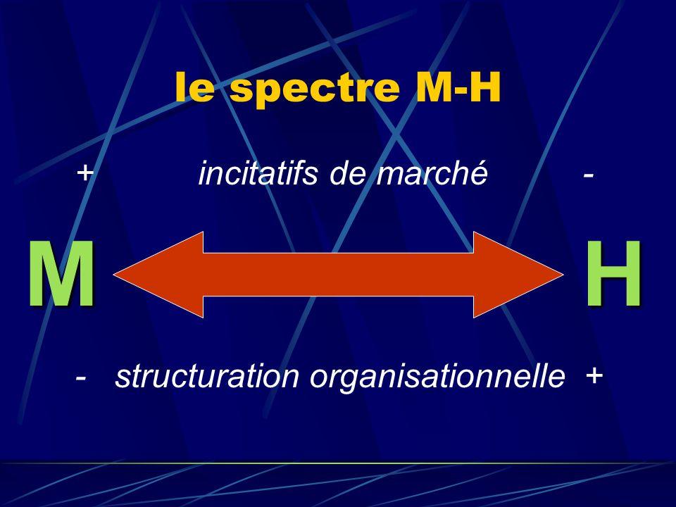 structure organisationnelle composante contractuelle (explicite) composante extra-contractuelle (implicite) ou structure de gouvernance